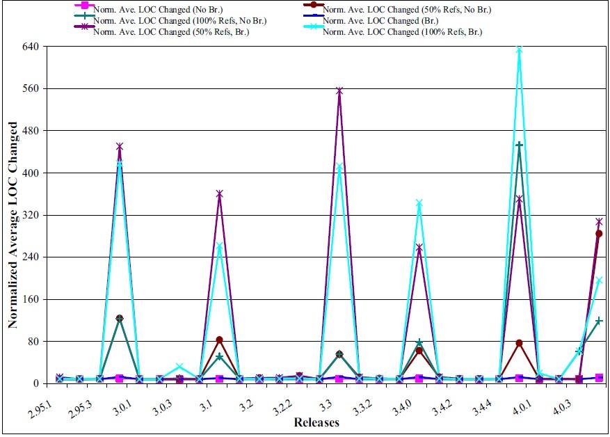 نسبت میزان تغییرات فایلها با استفادهی آنها از مقادیر Global در cc1