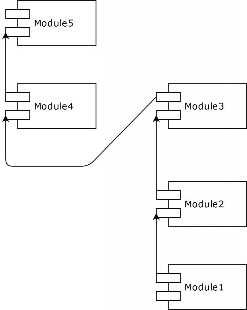تأثیر وابستگی ماژولها در قابلیّت استفادهی مجدد از کد
